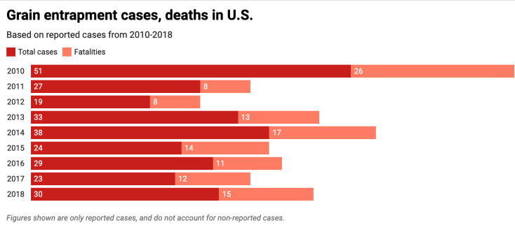Grain entrapment cases and deaths in the U.S.